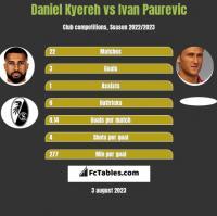 Daniel Kyereh vs Ivan Paurevic h2h player stats