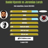 Daniel Kyereh vs Jeremias Lorch h2h player stats