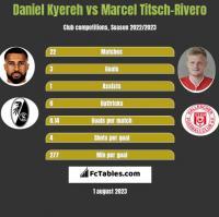 Daniel Kyereh vs Marcel Titsch-Rivero h2h player stats