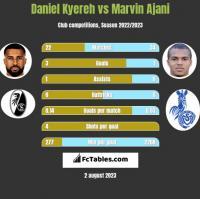 Daniel Kyereh vs Marvin Ajani h2h player stats