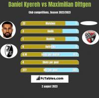 Daniel Kyereh vs Maximilian Dittgen h2h player stats