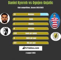 Daniel Kyereh vs Ognjen Gnjatic h2h player stats