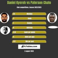 Daniel Kyereh vs Paterson Chato h2h player stats