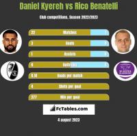 Daniel Kyereh vs Rico Benatelli h2h player stats