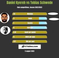 Daniel Kyereh vs Tobias Schwede h2h player stats