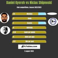Daniel Kyereh vs Niclas Shipnoski h2h player stats