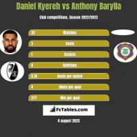 Daniel Kyereh vs Anthony Barylla h2h player stats