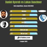 Daniel Kyereh vs Lukas Daschner h2h player stats