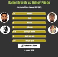 Daniel Kyereh vs Sidney Friede h2h player stats