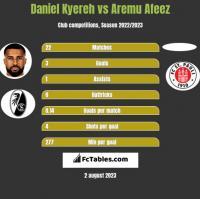 Daniel Kyereh vs Aremu Afeez h2h player stats