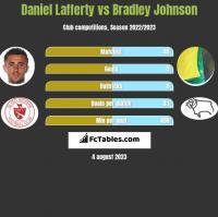Daniel Lafferty vs Bradley Johnson h2h player stats