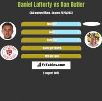Daniel Lafferty vs Dan Butler h2h player stats