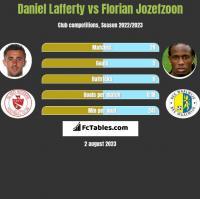 Daniel Lafferty vs Florian Jozefzoon h2h player stats