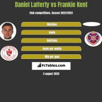 Daniel Lafferty vs Frankie Kent h2h player stats