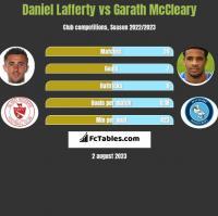 Daniel Lafferty vs Garath McCleary h2h player stats