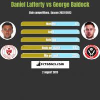 Daniel Lafferty vs George Baldock h2h player stats