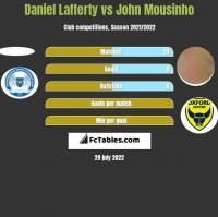 Daniel Lafferty vs John Mousinho h2h player stats