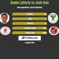 Daniel Lafferty vs Josh Vela h2h player stats