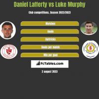 Daniel Lafferty vs Luke Murphy h2h player stats