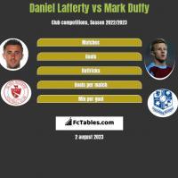 Daniel Lafferty vs Mark Duffy h2h player stats
