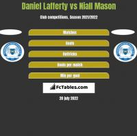 Daniel Lafferty vs Niall Mason h2h player stats