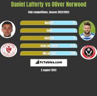 Daniel Lafferty vs Oliver Norwood h2h player stats