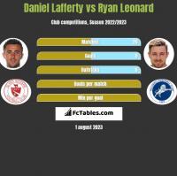 Daniel Lafferty vs Ryan Leonard h2h player stats