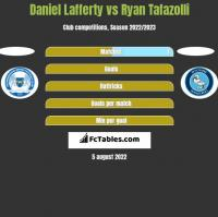 Daniel Lafferty vs Ryan Tafazolli h2h player stats