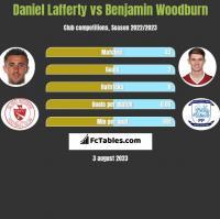 Daniel Lafferty vs Benjamin Woodburn h2h player stats