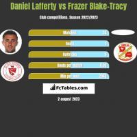 Daniel Lafferty vs Frazer Blake-Tracy h2h player stats