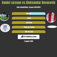Daniel Larsson vs Aleksandar Kovacevic h2h player stats