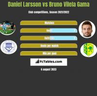 Daniel Larsson vs Bruno Vilela Gama h2h player stats