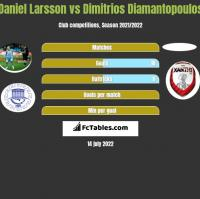 Daniel Larsson vs Dimitrios Diamantopoulos h2h player stats