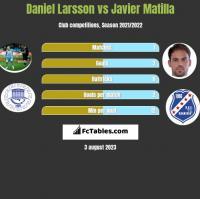 Daniel Larsson vs Javier Matilla h2h player stats