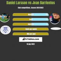 Daniel Larsson vs Jean Barrientos h2h player stats