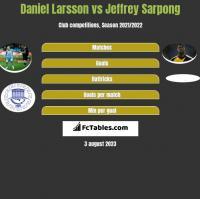 Daniel Larsson vs Jeffrey Sarpong h2h player stats