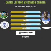 Daniel Larsson vs Khassa Camara h2h player stats