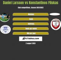 Daniel Larsson vs Konstantinos Fliskas h2h player stats