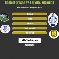 Daniel Larsson vs Lefteris Intzoglou h2h player stats