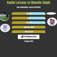 Daniel Larsson vs Manolis Siopis h2h player stats