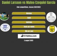 Daniel Larsson vs Mateo Ezequiel Garcia h2h player stats