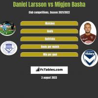 Daniel Larsson vs Migjen Basha h2h player stats