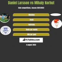 Daniel Larsson vs Mihaly Korhut h2h player stats