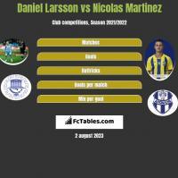 Daniel Larsson vs Nicolas Martinez h2h player stats