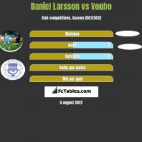 Daniel Larsson vs Vouho h2h player stats