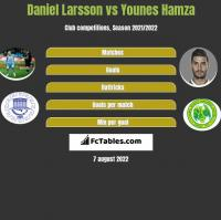 Daniel Larsson vs Younes Hamza h2h player stats