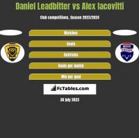 Daniel Leadbitter vs Alex Iacovitti h2h player stats