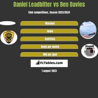 Daniel Leadbitter vs Ben Davies h2h player stats