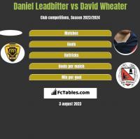 Daniel Leadbitter vs David Wheater h2h player stats