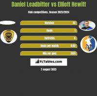 Daniel Leadbitter vs Elliott Hewitt h2h player stats